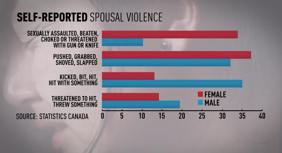 spousal-violence